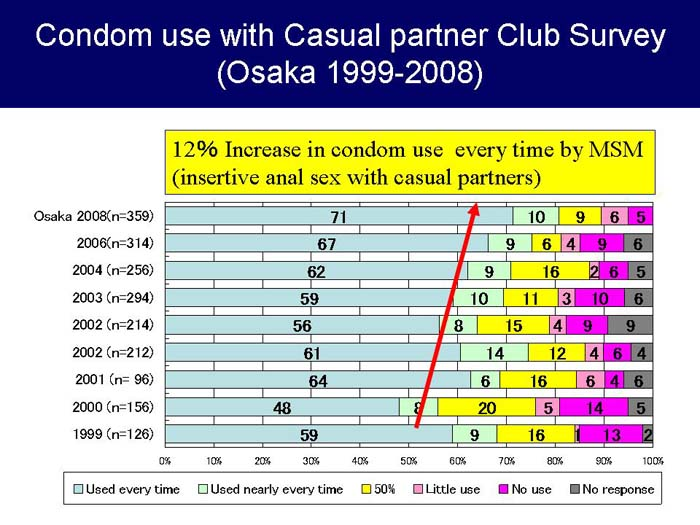 Osaka Club Survey: Annual rates of condom use by MSM during REPLACEive anal ...
